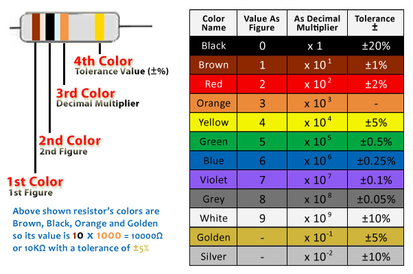 Resistor Color Code Band